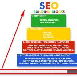 search engine optimization specialist in DC