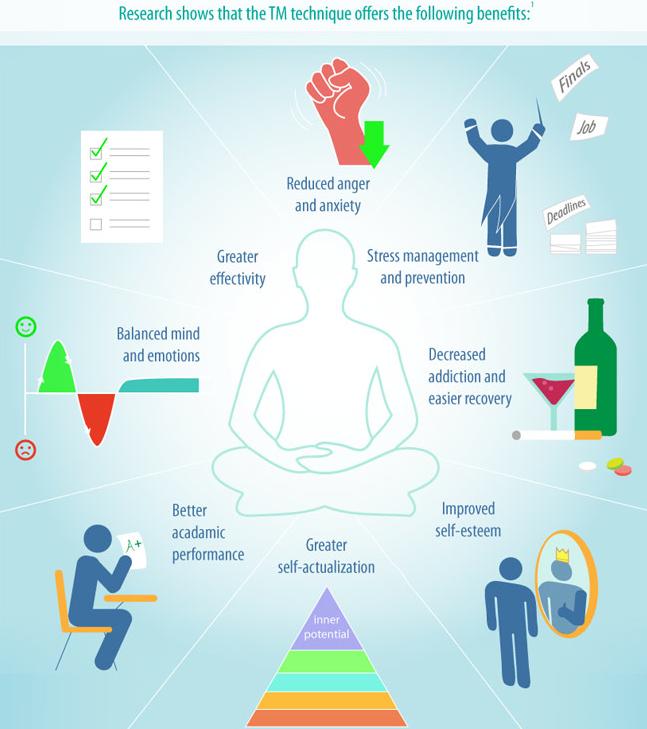 how to start practicing transcendental meditation