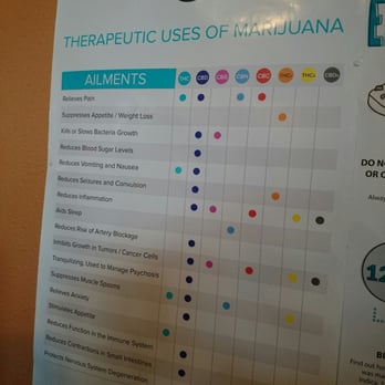 Doctors Medical Evaluation Centers  Closed   Reviews  Cannabis