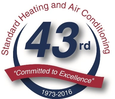 Standard Heating And Air Conditioning 11746 Portal Rd Omaha Ne Plumbing Mapquest