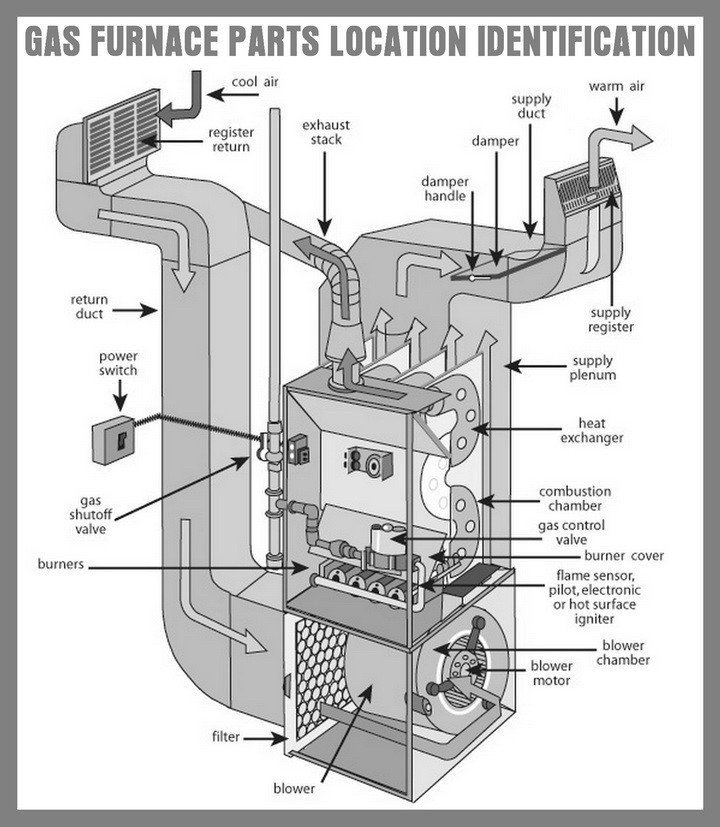Typical Gas Furnace Breakdown Yelp