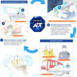 photo of adt home security technology - sarasota, fl, united states  we are