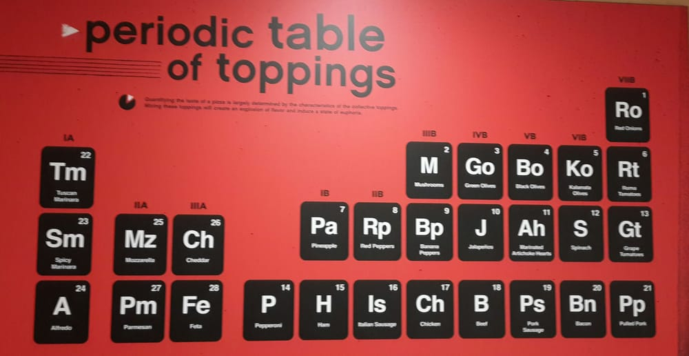 Best Periodic Table Ever Yelp