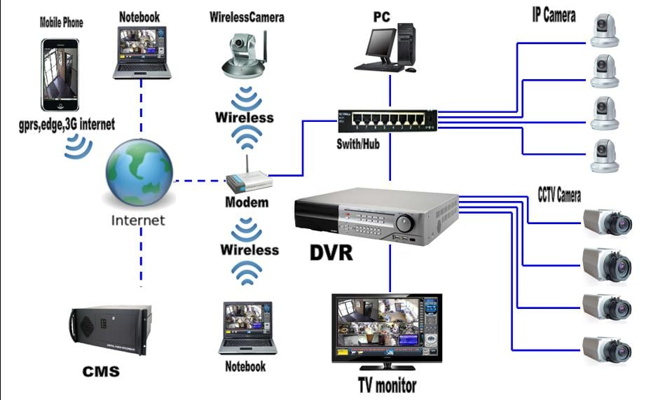 Simple System Diagram Of Working Cctv System Components