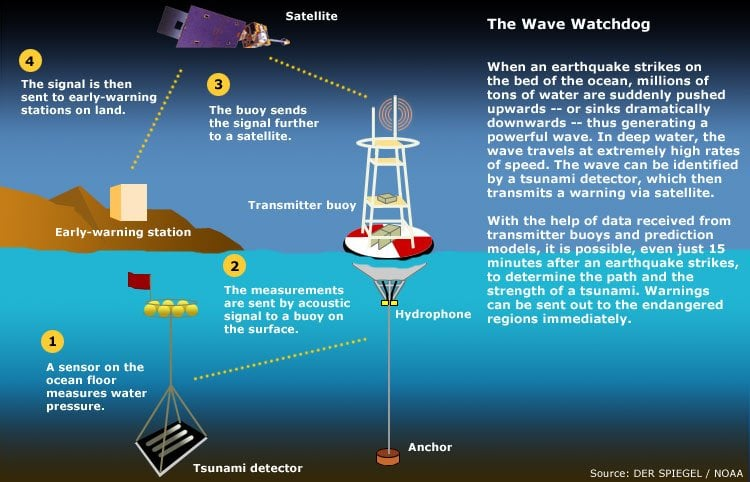 West Coast & Alaska Tsunami Warning Center: 910 S Felton St, Palmer, AK