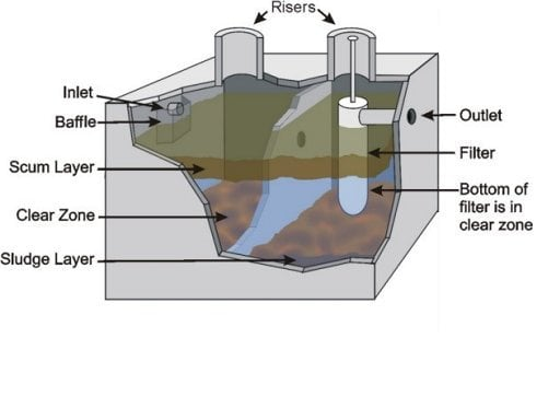 How Does A Septic Tank Work Here Is A Septic Tank Diagram Yelp