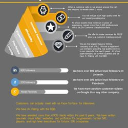 Photo Of Do My Resume.NET   Phoenix, AZ, United States  How To Write A Resume.net