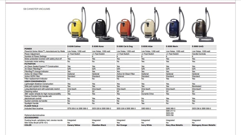 miele s8 canister vacuum cleaner models comparison some are designed for pet hair thick carpets. Black Bedroom Furniture Sets. Home Design Ideas